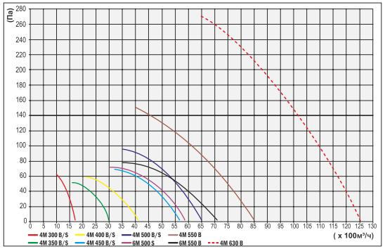 4m graph